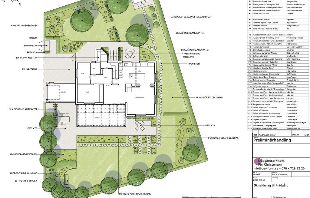 trädgårdsdesign villaträdgård i LUnd